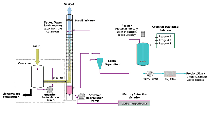 Mercury Scrubber Diagram